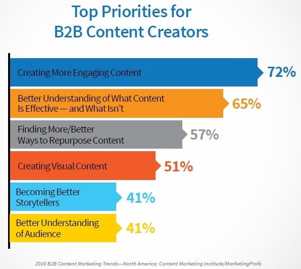 content priorities