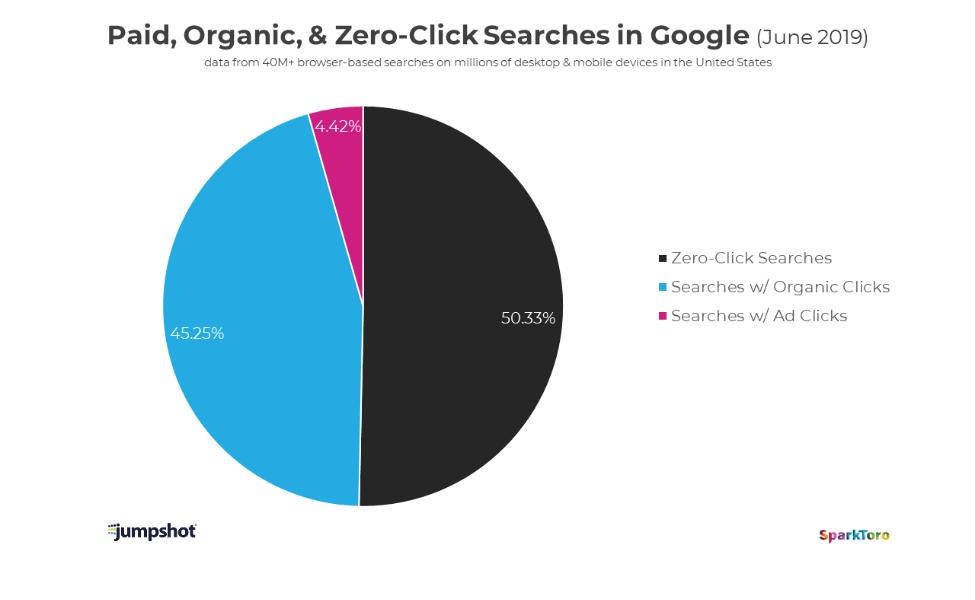 comparaison résultats payant organiques et position zéro sur google