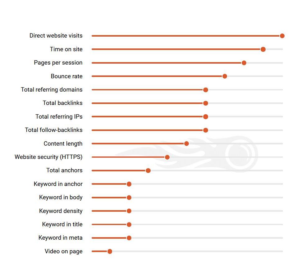 facteurs-classement-étude-seo