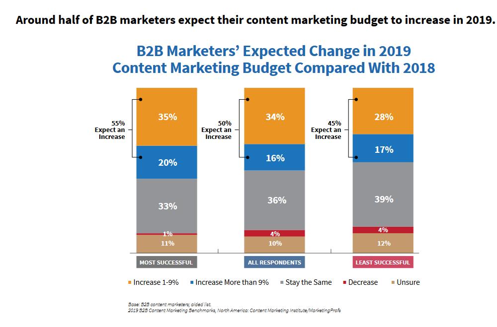 budget content marketing