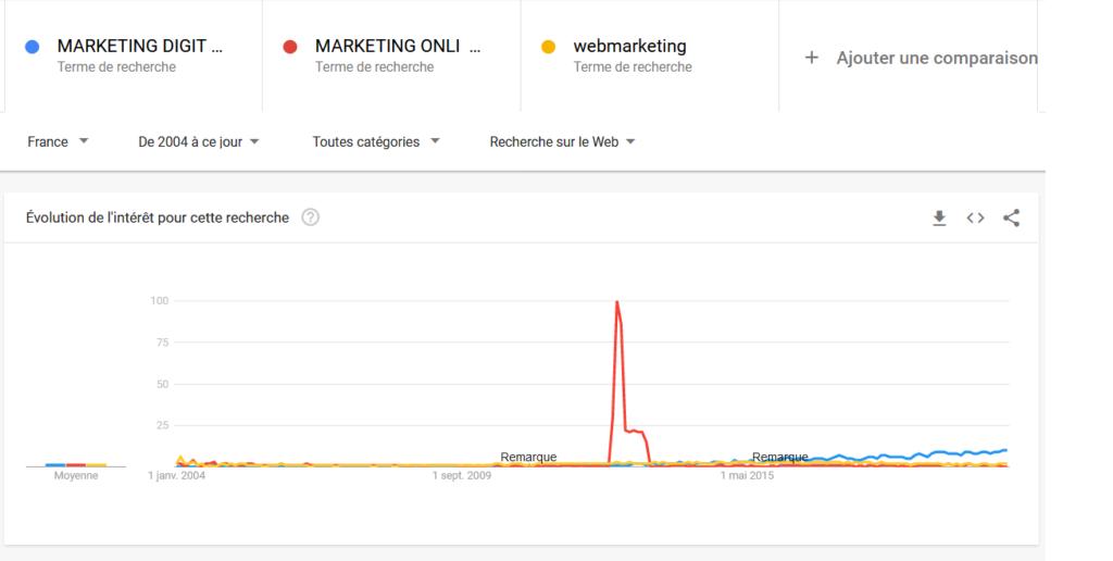 comparaison google trends termes marketing digital