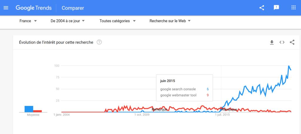 google trends comparaison mots clés