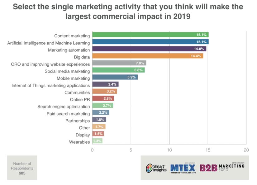 tendances les plus populaires du marketing sur Internet en 2019