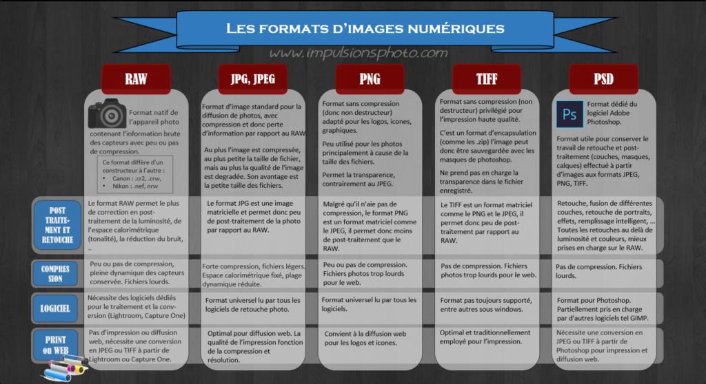 format images avantages