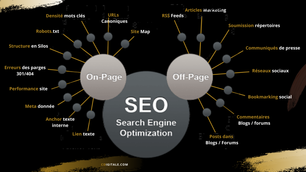 seo one page cdigitale
